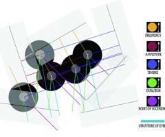 Cage Variations II turntables diagram